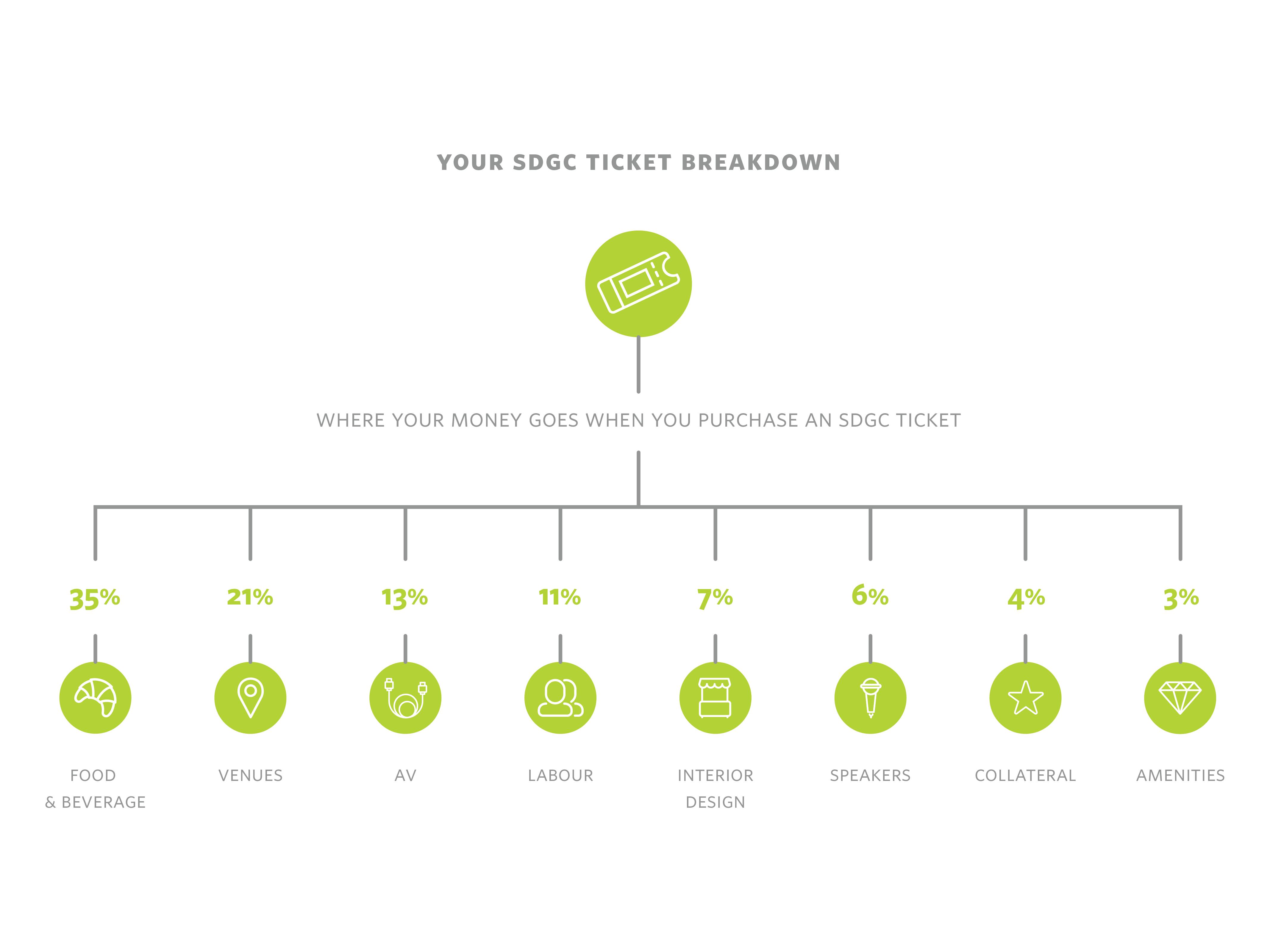 SDGC20 Ticket Breakdown
